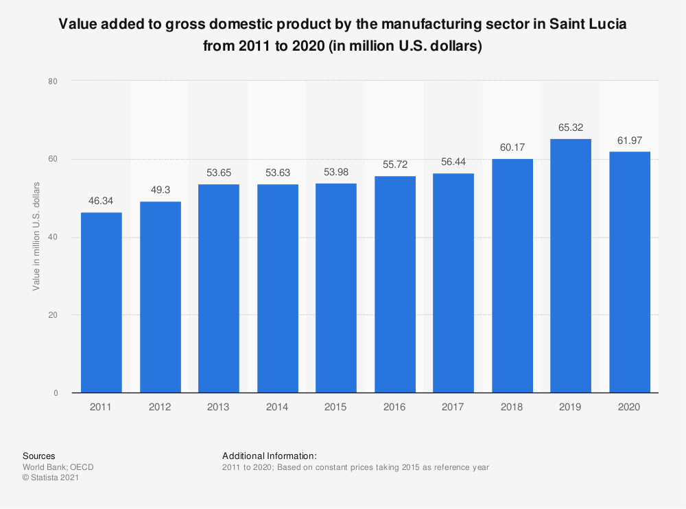 Statistic: Value added to gross domestic product by the manufacturing sector in Saint Lucia from 2010 to 2018 (in million U.S. dollars)  | Statista