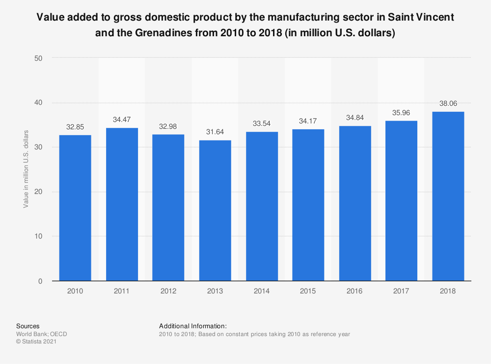 Statistic: Value added to gross domestic product by the manufacturing sector in Saint Vincent and the Grenadines from 2010 to 2018 (in million U.S. dollars)  | Statista
