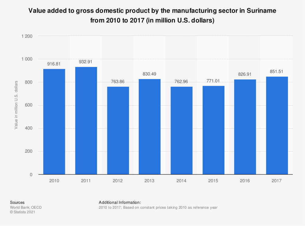 Statistic: Value added to gross domestic product by the manufacturing sector in Suriname from 2010 to 2017 (in million U.S. dollars)  | Statista
