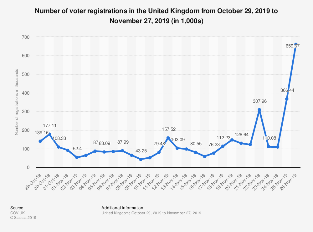 Statistic: Number of voter registrations in the United Kingdom from October 29, 2019 to November 27, 2019 (in 1,000s) | Statista
