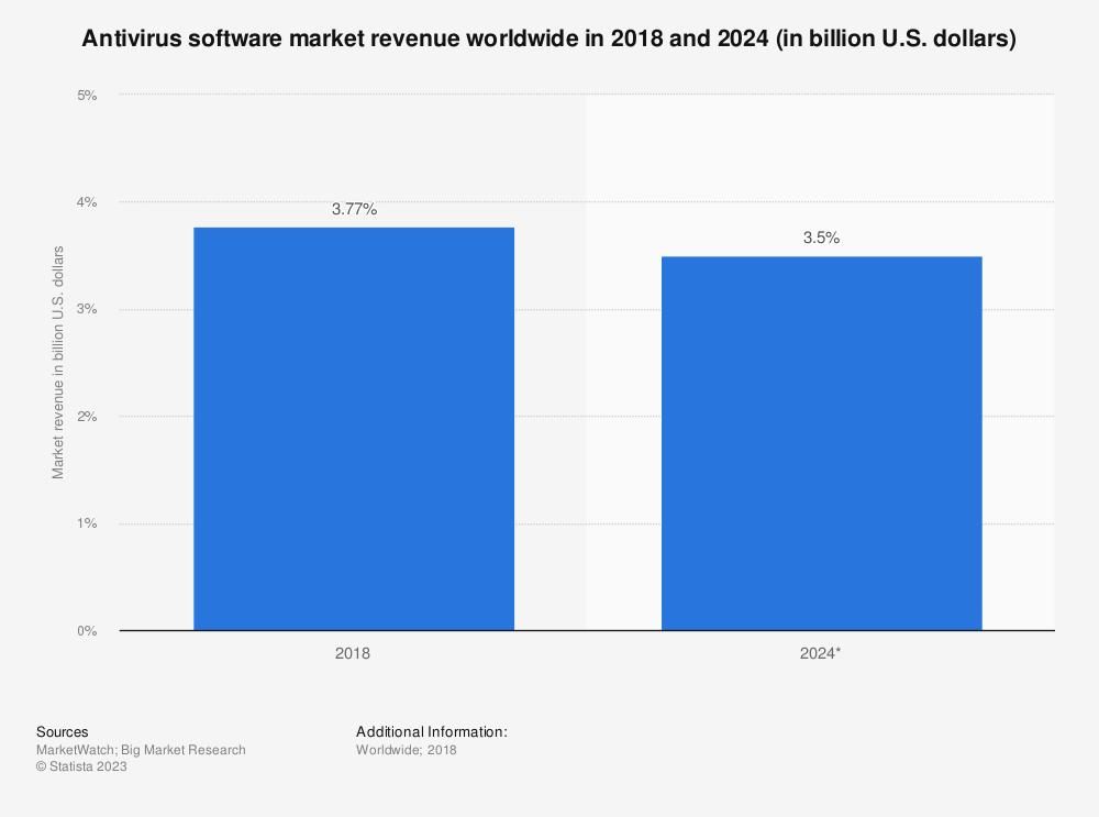 Statistic: Antivirus software market revenue worldwide in 2018 and 2024 (in billion U.S. dollars) | Statista