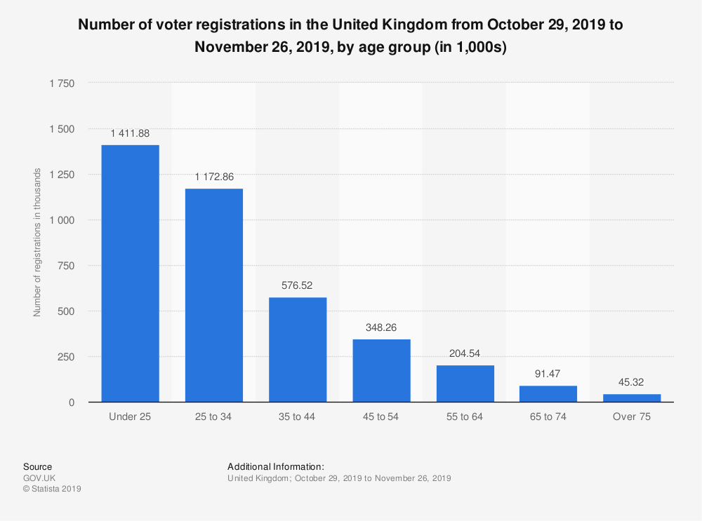 Statistic: Number of voter registrations in the United Kingdom from October 29, 2019 to November 26, 2019, by age group (in 1,000s) | Statista