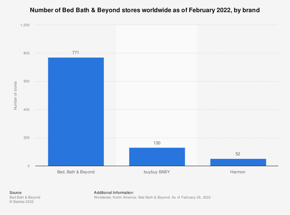 Statistic: Store numbers of Bed Bath & Beyond worldwide as of 2020, by brand | Statista