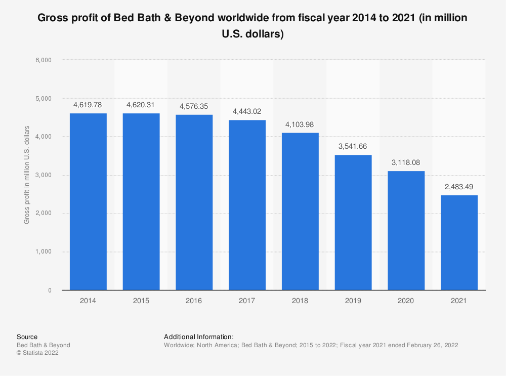 Statistic: Gross profit of Bed Bath & Beyond worldwide from fiscal year 2014 to 2019 (in million U.S. dollars)* | Statista