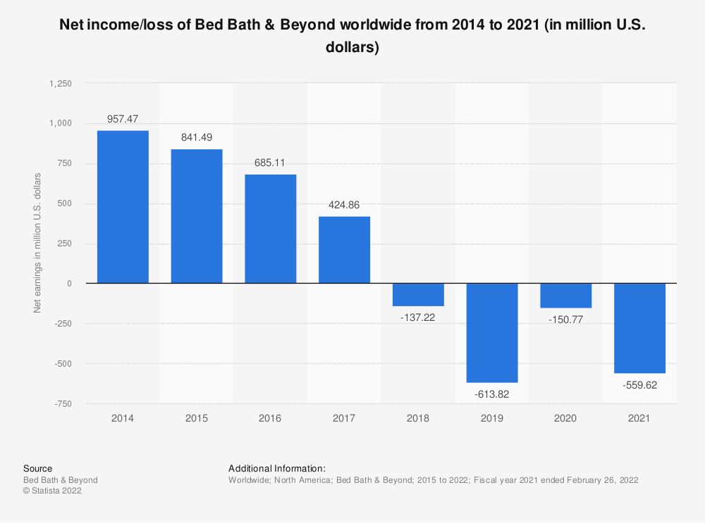 Statistic: Net earnings of Bed Bath & Beyond worldwide from fiscal year 2014 to 2019 (in million U.S. dollars)* | Statista