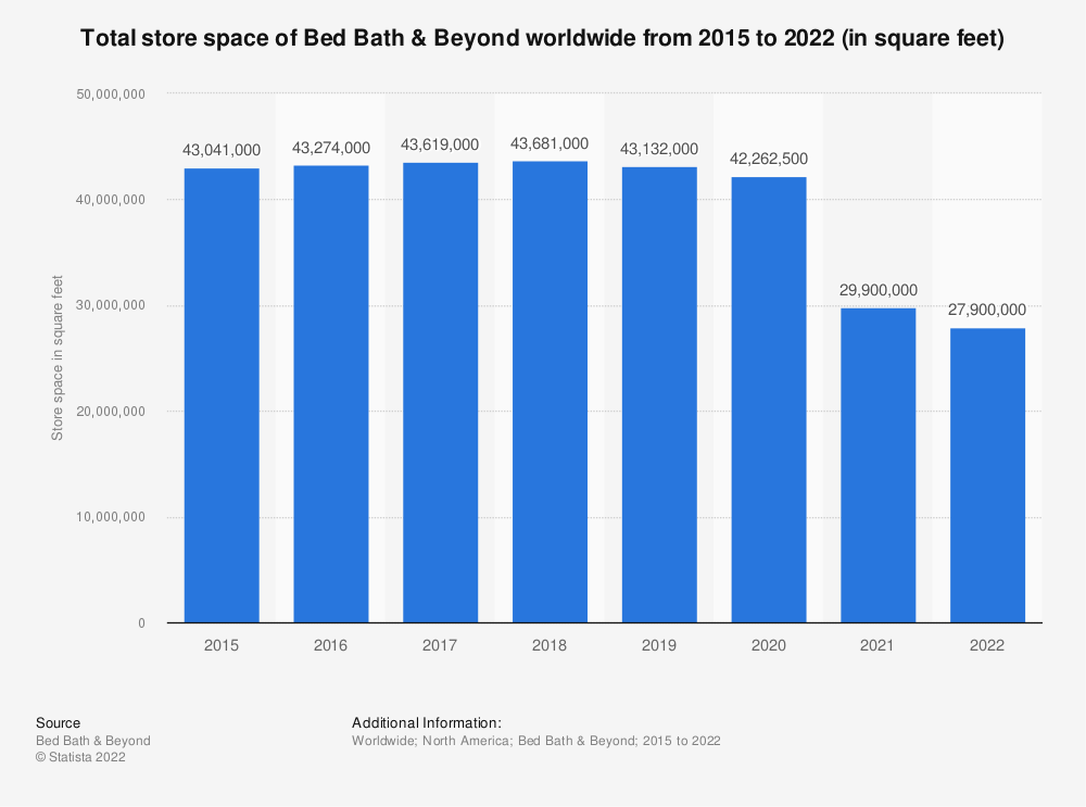 Statistic: Total store space of Bed Bath & Beyond worldwide from 2015 to 2020 (in square feet) | Statista