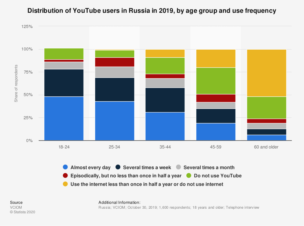 Statistic: Distribution of YouTube users in Russia in 2019, by age group and use frequency* | Statista