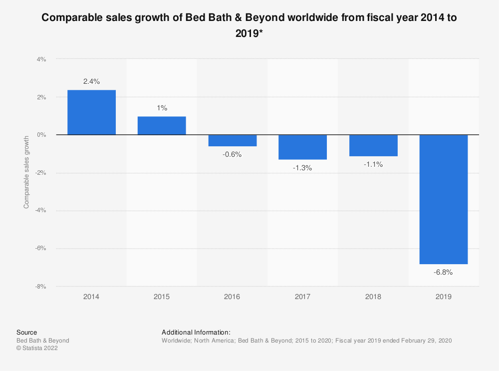 Statistic: Comparable sales growth of Bed Bath & Beyond worldwide from fiscal year 2014 to 2019* | Statista