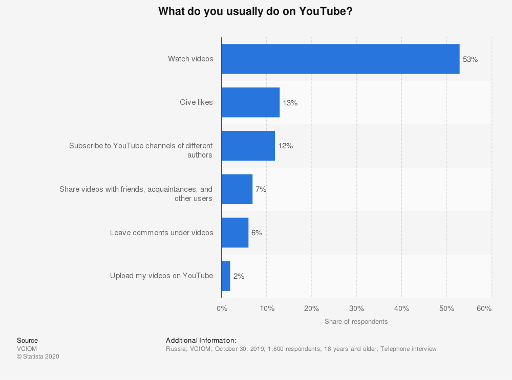 Statistic: What do you usually do on YouTube?   Statista