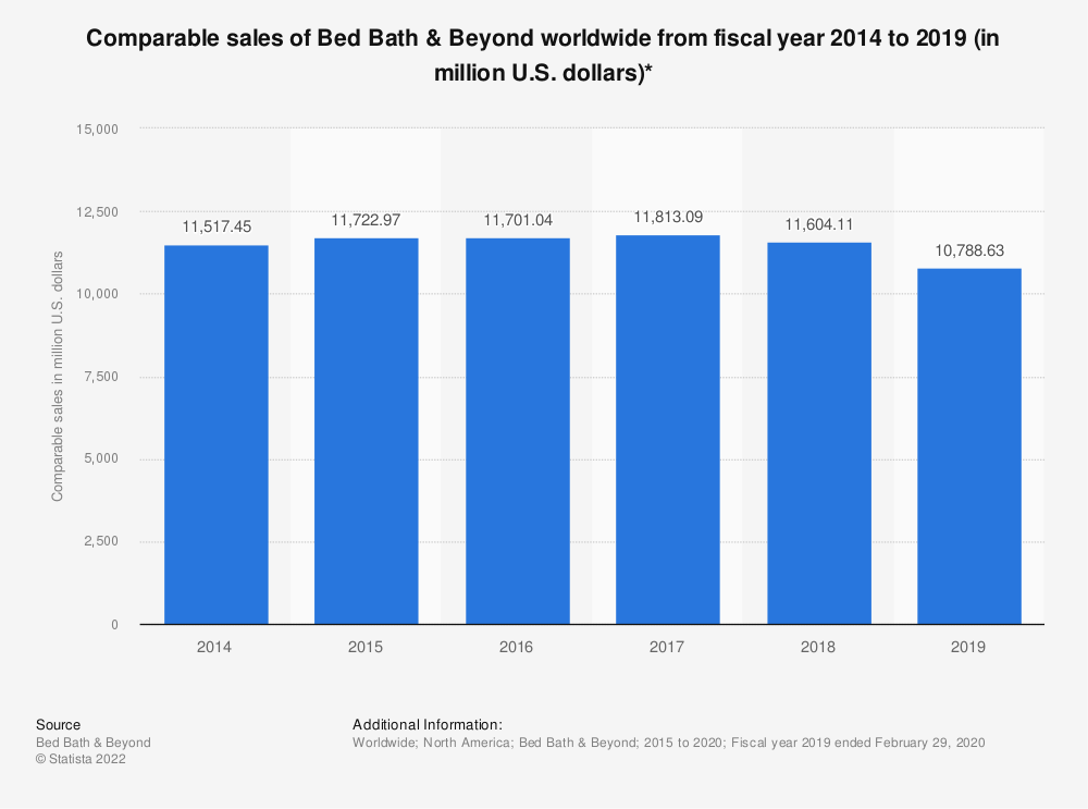 Statistic: Comparable sales of Bed Bath & Beyond worldwide from fiscal year 2014 to 2019 (in million U.S. dollars)* | Statista