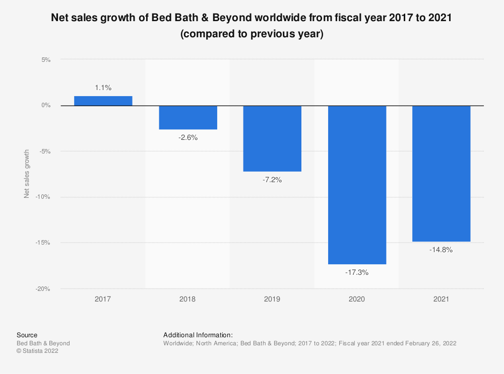 Statistic: Net sales growth of Bed Bath & Beyond worldwide from fiscal year 2017 to 2019 (compared to previous year)* | Statista
