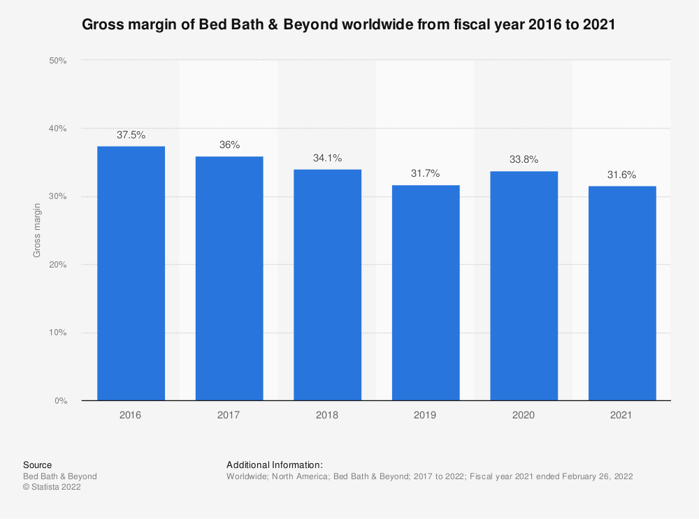 Statistic: Gross margin of Bed Bath & Beyond worldwide from fiscal year 2016 to 2019* | Statista