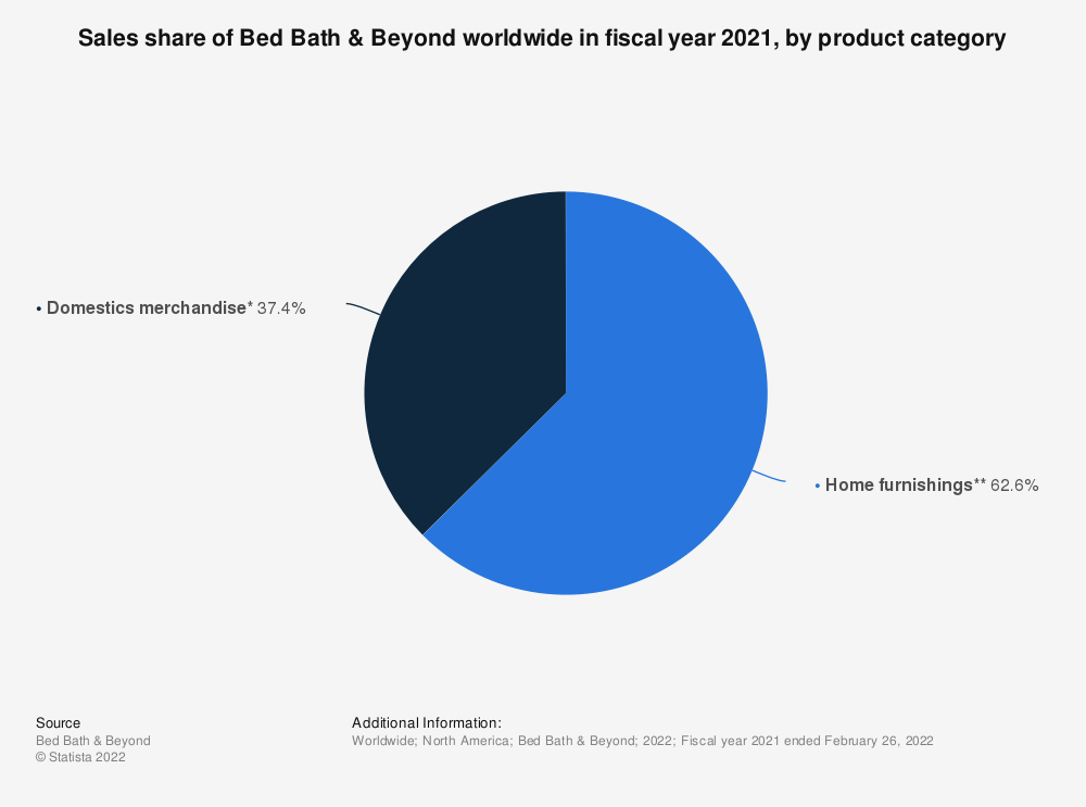 Statistic: Sales share of Bed Bath & Beyond worldwide in fiscal year 2019, by product category* | Statista