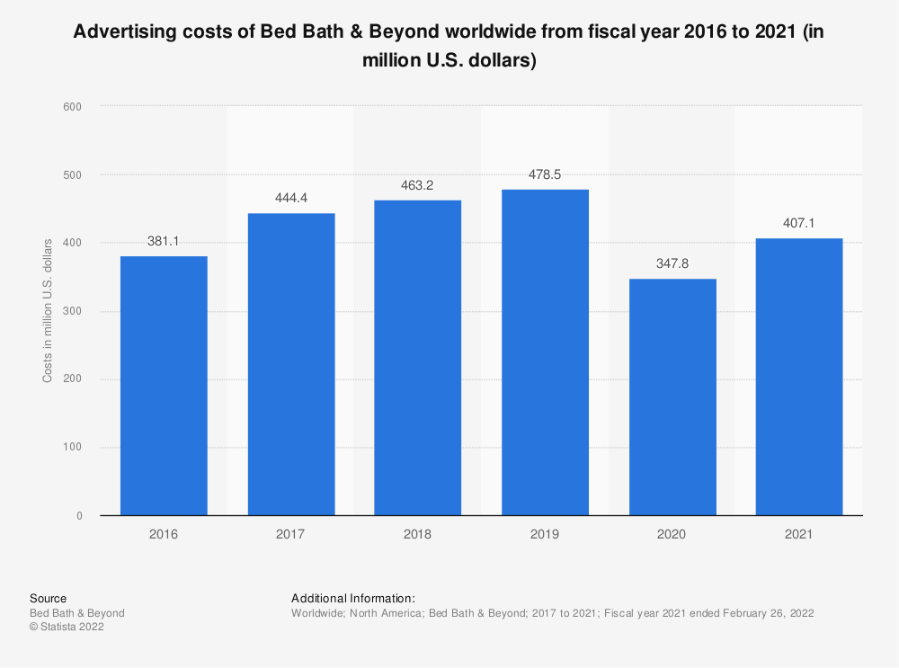 Statistic: Advertising costs of Bed Bath & Beyond worldwide from fiscal year 2016 to 2018 (in million U.S. dollars)* | Statista