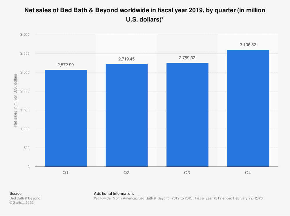 Statistic: Net sales of Bed Bath & Beyond worldwide in fiscal year 2019, by quarter (in million U.S. dollars)* | Statista