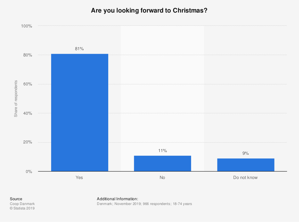 Statistic: Are you looking forward to Christmas?   Statista