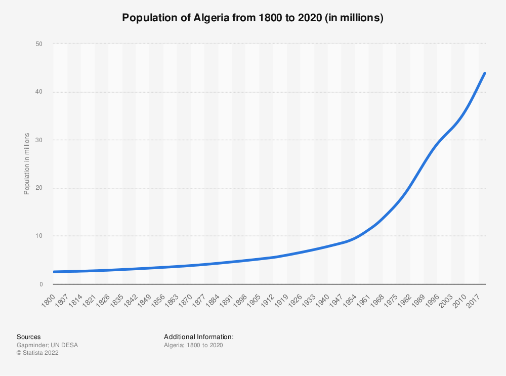 Statistic: Population of Algeria from 1800 to 2020 (in millions)   Statista