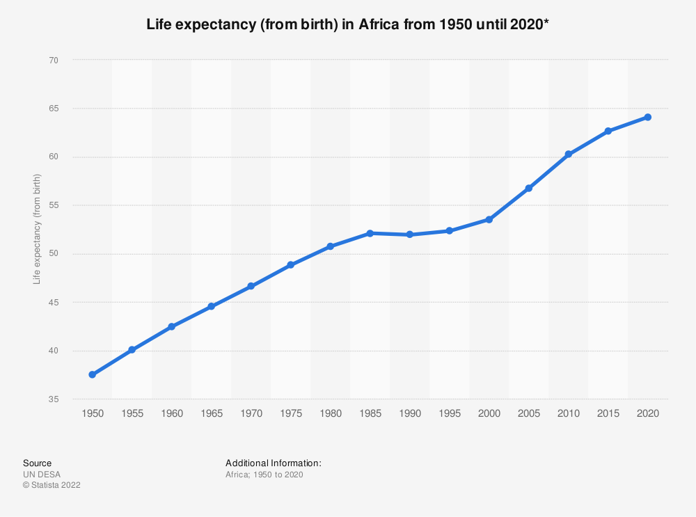 Statistic: Life expectancy (from birth) in Africa from 1950 until 2020* | Statista
