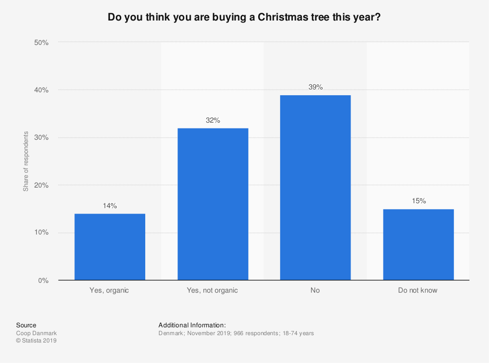 Statistic: Do you think you are buying a Christmas tree this year? | Statista