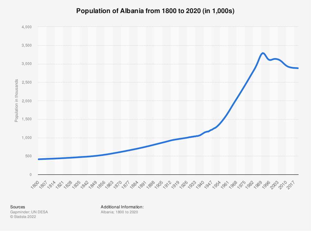 Statistic: Population of Albania from 1800 until 2020 (in thousands) | Statista