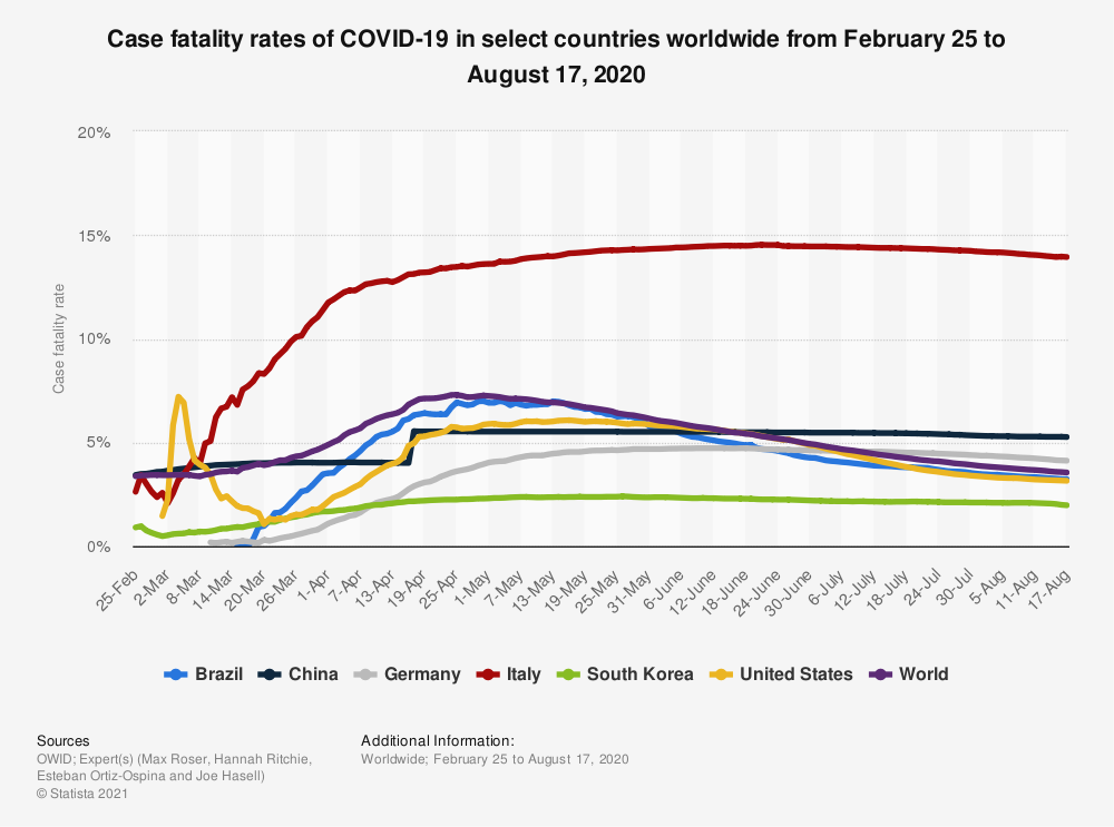 Statistic: Case fatality rates of COVID-19 in select countries worldwide from February 25 to August 17, 2020 | Statista
