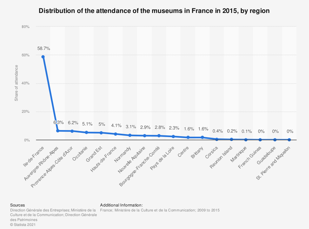 Statistic: Distribution of the attendance of the museums in France in 2015, by region  | Statista