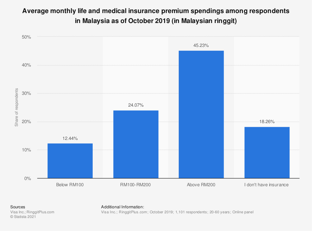 Statistic: Average monthly life and medical insurance premium spendings among respondents in Malaysia as of October 2019 (in Malaysian ringgit)   Statista