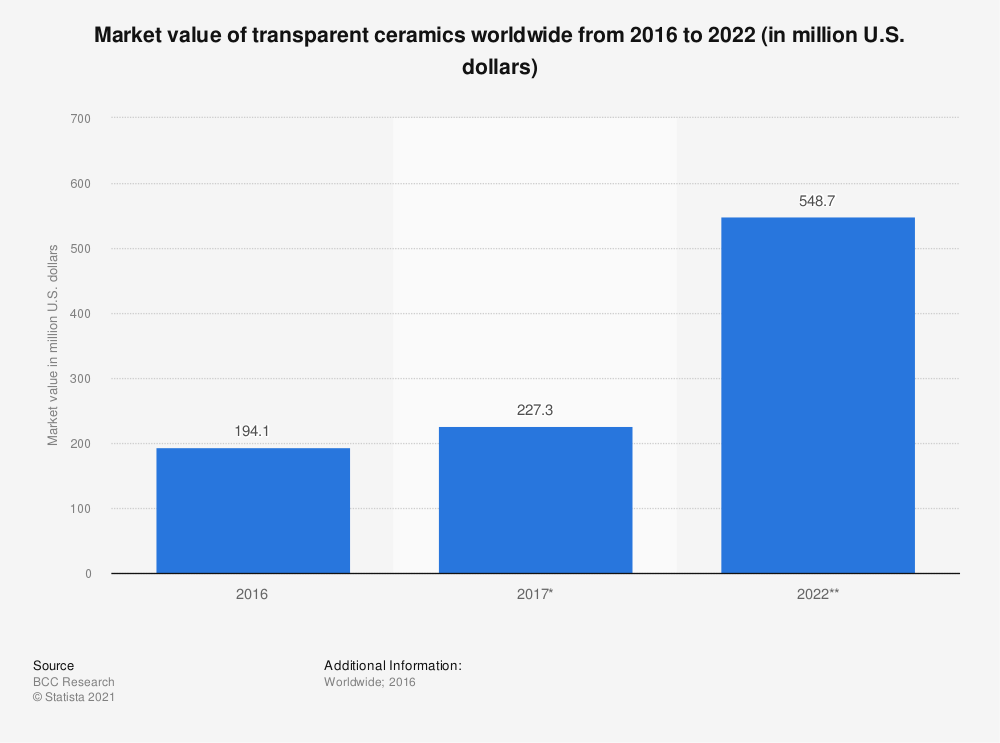 Statistic: Market value of transparent ceramics worldwide from 2016 to 2022 (in million U.S. dollars) | Statista