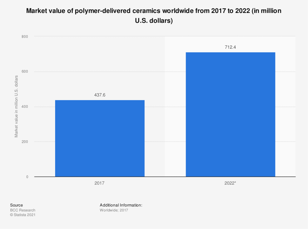 Statistic: Market value of polymer-delivered ceramics worldwide from 2017 to 2022 (in million U.S. dollars) | Statista