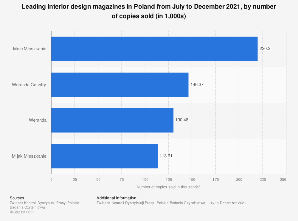 Statistic: Leading interior design magazines in Poland from December 2020 to May 2021, by number of copies sold* (in 1,000s) | Statista