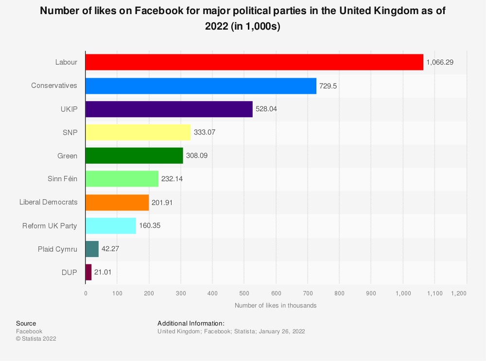 Statistic: Number of likes on Facebook for major political parties in the United Kingdom (UK) as of November 29, 2019 (in 1,000s) | Statista