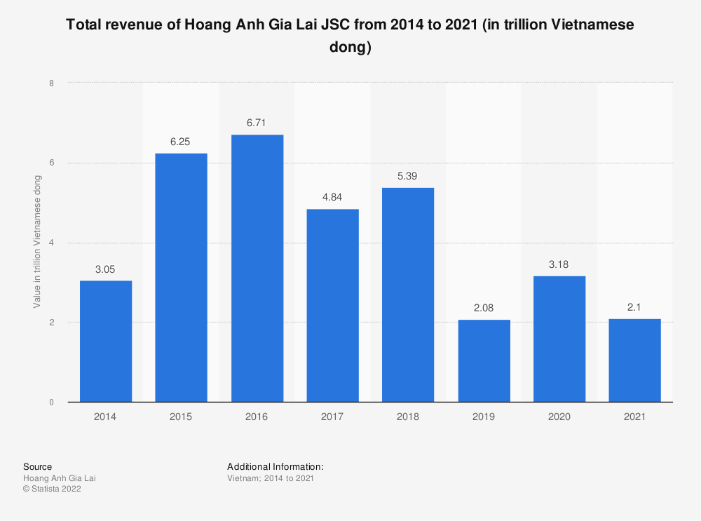 Statistic: Total revenue of Hoang Anh Gia Lai JSC from 2014 to 2019 (in trillion Vietnamese dong) | Statista