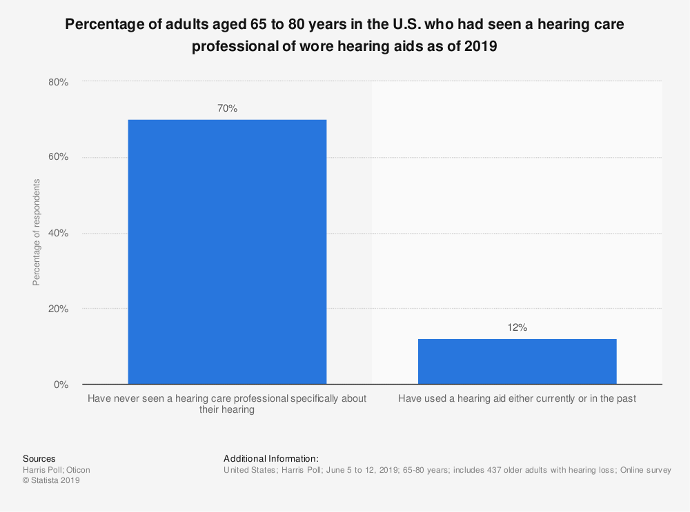 Statistic: Percentage of adults aged 65 to 80 years in the U.S. who had seen a hearing care professional of wore hearing aids as of 2019 | Statista