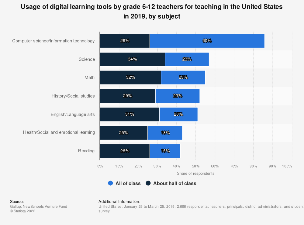 Statistic: Usage of digital learning tools by grade 6-12 teachers for teaching in the United States in 2019, by subject | Statista