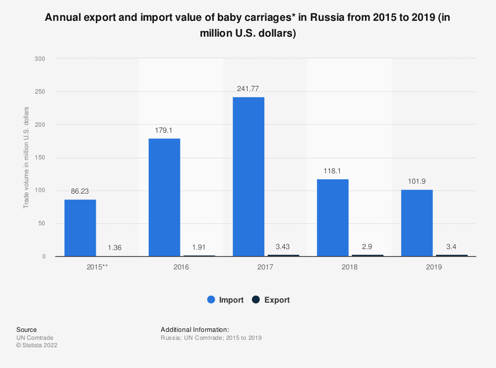 Statistic: Annual export and import value of baby carriages* in Russia from 2015 to 2019 (in million U.S. dollars) | Statista