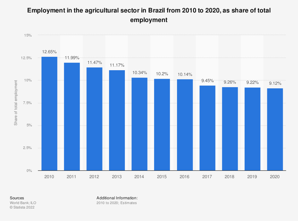 Statistic: Employment in the agricultural sector in Brazil from 2010 to 2020, as share of total employment | Statista