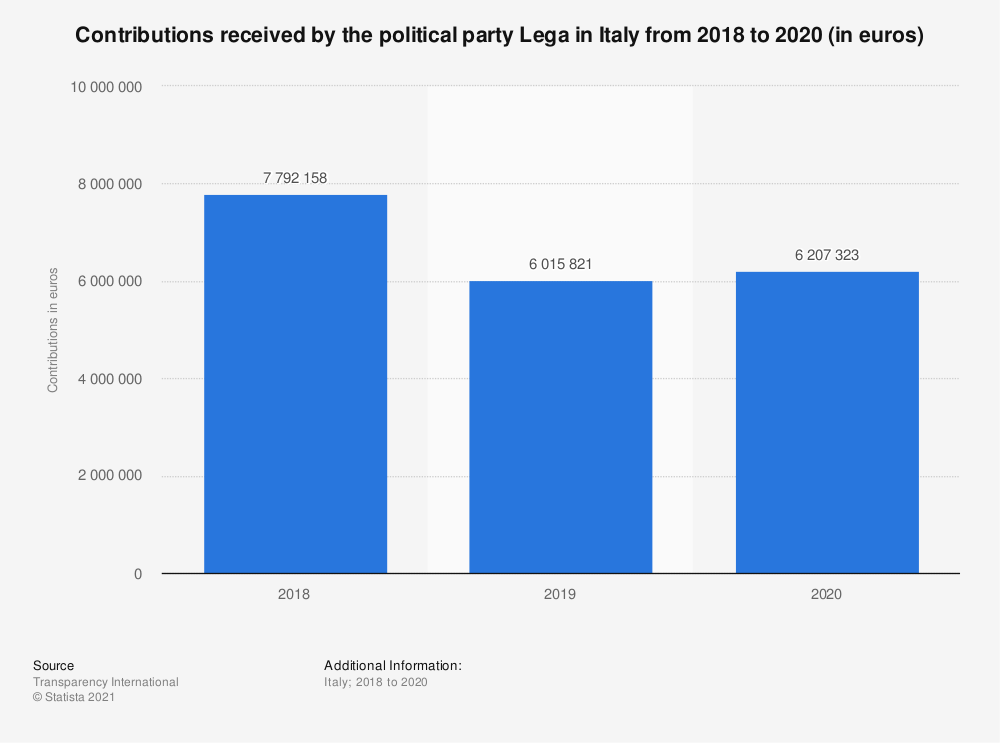 Statistic: Contributions received by the political party Lega in Italy from 2018 to 2020 (in euros)   Statista