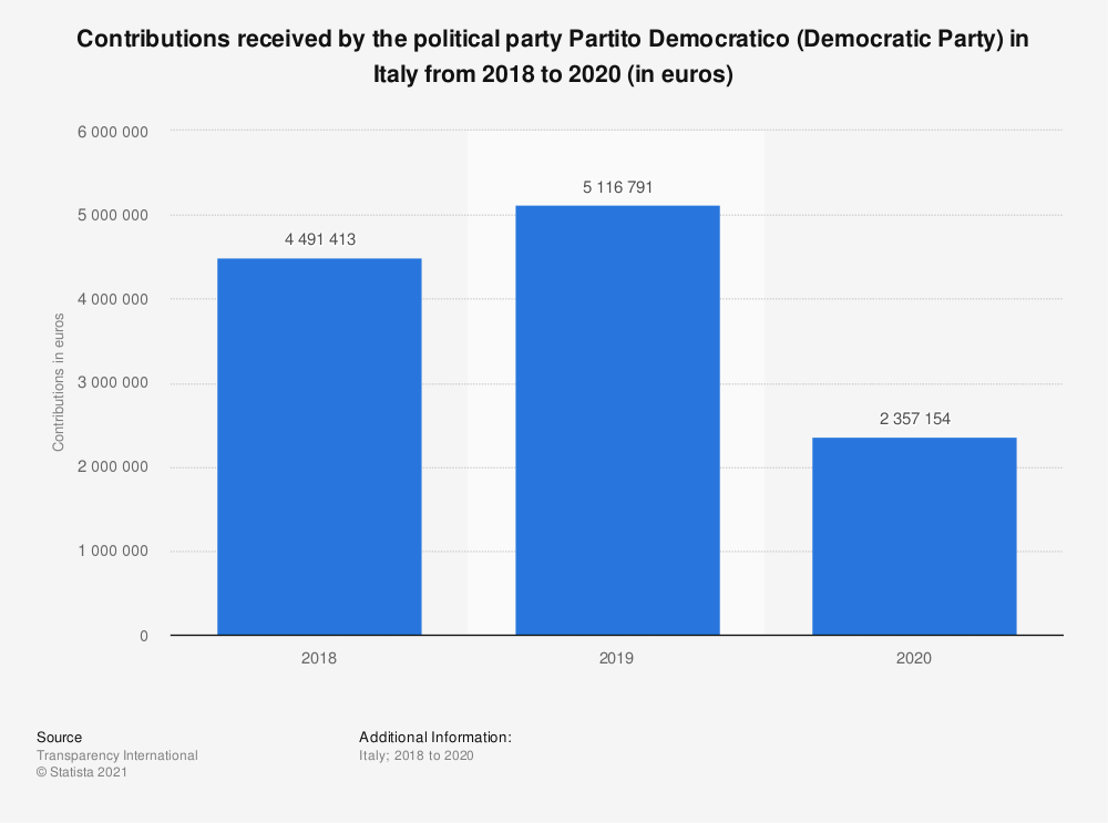 Statistic: Contributions received by the political party Partito Democratico (Democratic Party) in Italy from 2018 to 2020 (in euros)   Statista