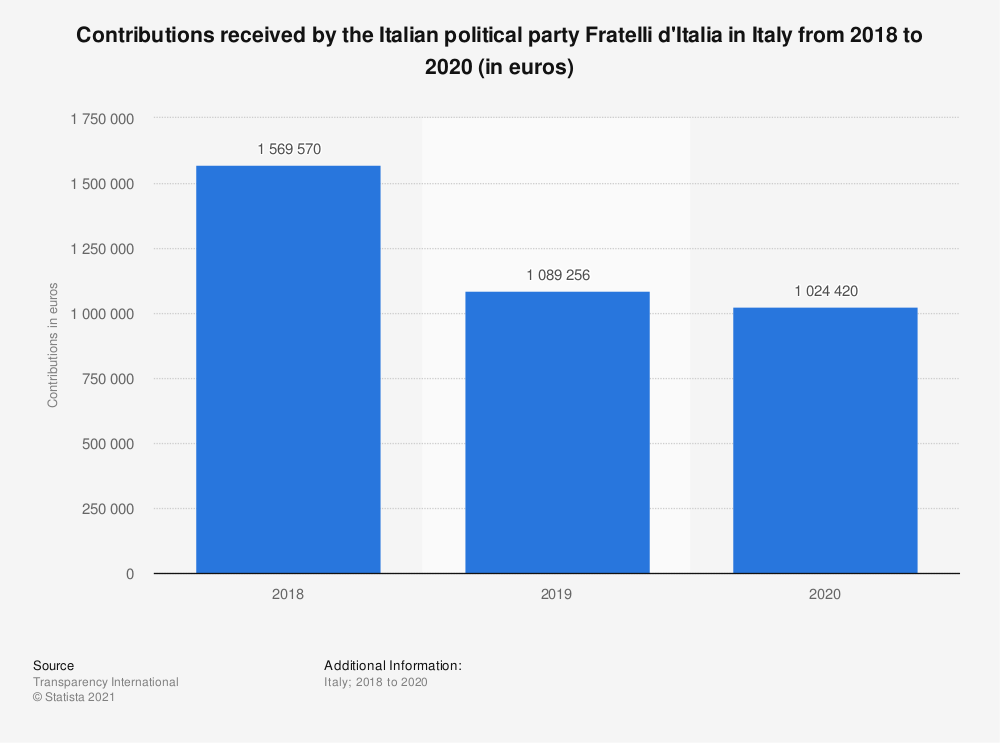 Statistic: Contributions received by the Italian political party Fratelli d'Italia in Italy from 2018 to 2020 (in euros)   Statista