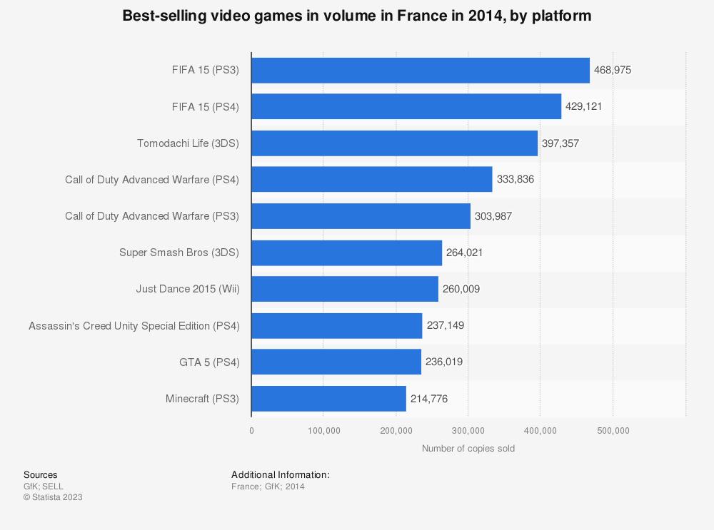 Statistic: Best-selling video games in volume in France in 2014, by platform | Statista