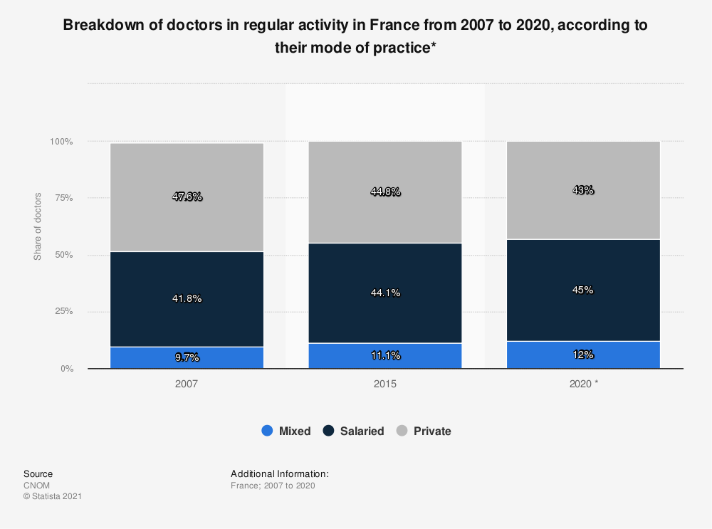 Statistic: Breakdown of doctors in regular activity in France from 2007 to 2020, according to their mode of practice* | Statista