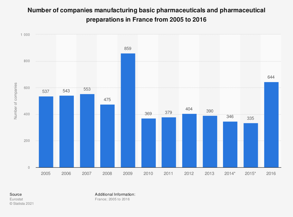 Statistic: Number of companies manufacturing basic pharmaceuticals and pharmaceutical preparations in France from 2005 to 2016 | Statista