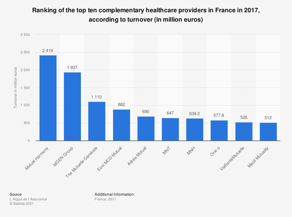 Statistic: Ranking of the top ten complementary healthcare providers in France in 2017, according to turnover (in million euros) | Statista