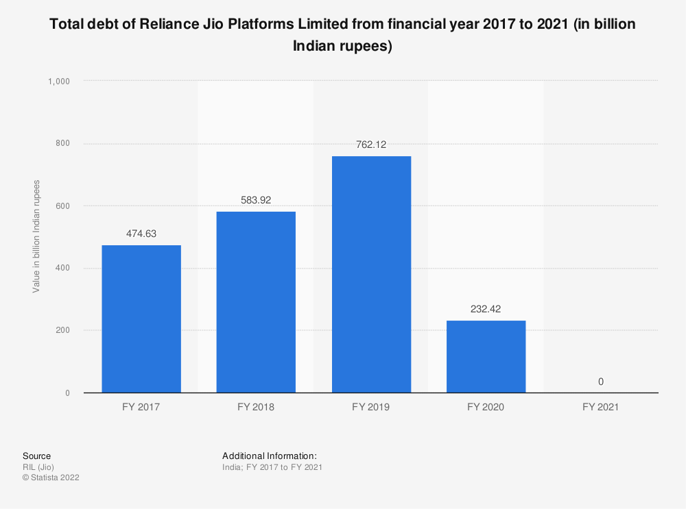 Statistic: Total debt of Reliance Jio Infocomm Limited from financial year 2017 to 2020 (in billion Indian rupees) | Statista