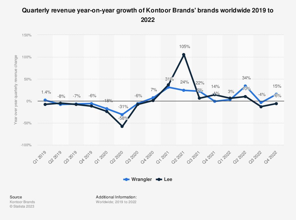 Statistic: Quarterly revenue growth of Kontoor Brands' brands worldwide in fiscal year 2019 | Statista