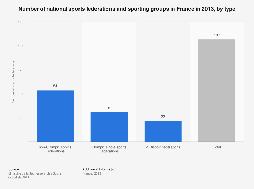 Statistic: Number of national sports federations and sporting groups in France in 2013, by type  | Statista