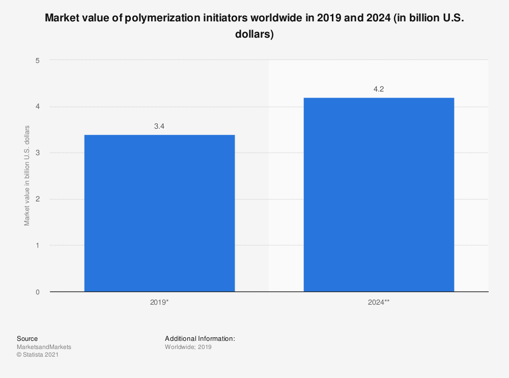 Statistic: Market value of polymerization initiators worldwide in 2019 and 2024 (in billion U.S. dollars) | Statista