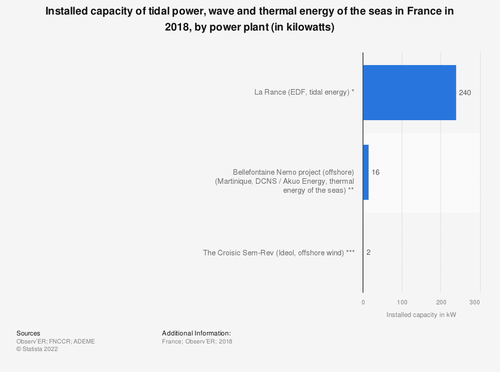 Statistic: Installed capacity of tidal power, wave and thermal energy of the seas in France in 2018, by power plant (in kilowatts) | Statista