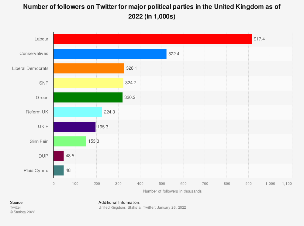 Statistic: Number of followers on Twitter for major political parties in the United Kingdom (UK) as of June 3, 2020 (in 1,000s) | Statista