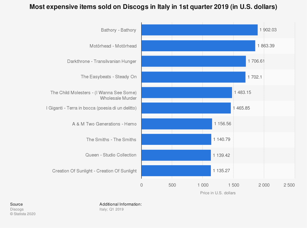 Statistic: Most expensive items sold on Discogs in Italy in 1st quarter 2019 (in U.S. dollars) | Statista